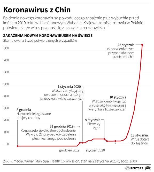 Koronawirus z Chin (Maciej Zieliński/PAP/Reuters)