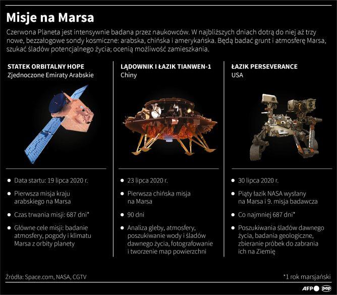 Misje na Marsa (Maciej Zieliński/PAP/AFP)